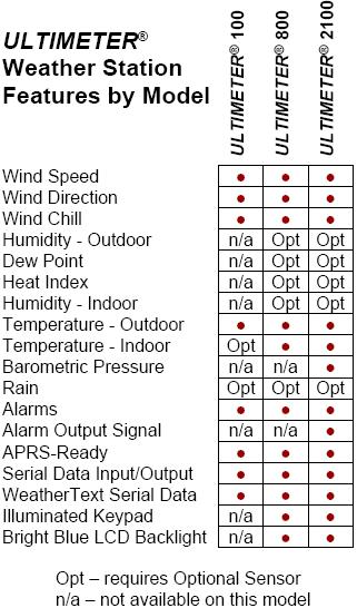 ultimeter 2100 weather station rh peetbros com ultimeter 2000 manual